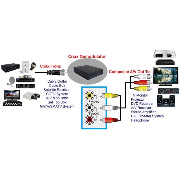 Coax Cable Tv To Rca Video Audio Demodulator
