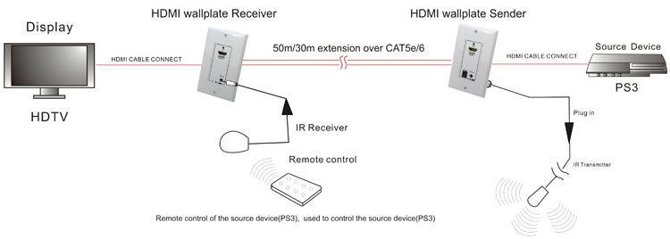 HDMI Extender Wall Plate over Cat5E/Cat6 Diagram