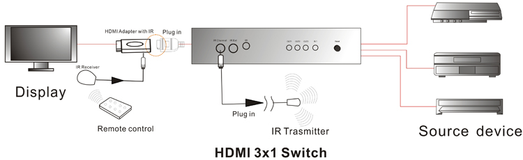 3 Way HDMI Switch Diagram