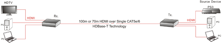 HDBaseT HDMI Extender over Cat5E/6 Diagram