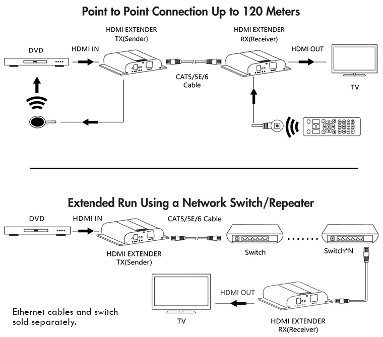 HDMI Extender over Local Network, 120 meter, IR return on