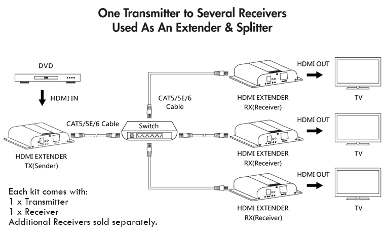 HDMI Over Ethernet Extender Diagram