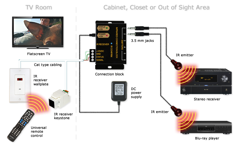 Sample IR repeater connection in home