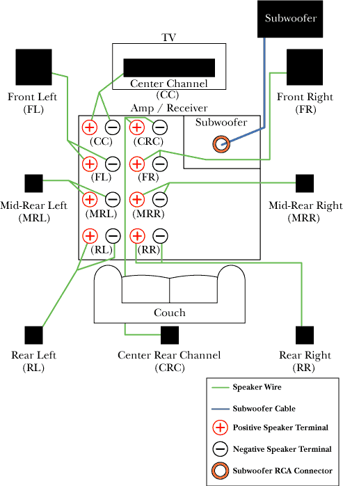 Surround Sound Speaker Wiring Diagram