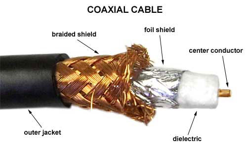 Coaxial Cable Break Down