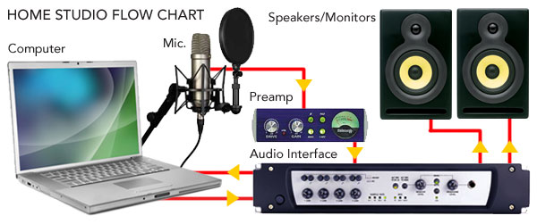 home recording studio technical articles cablewhole com example studio setup