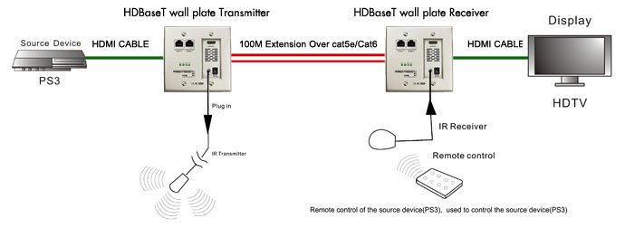 HDBaseT Diagram 1