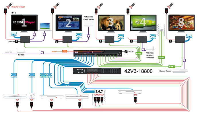 HDBaseT Diagram 2