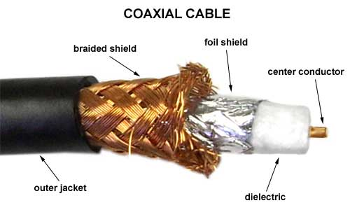 Coaxial cable revealed.