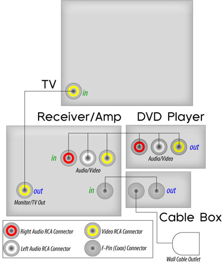 hthookup09_1 home theater technical articles cablewholesale com Wiring Harness Diagram at mr168.co