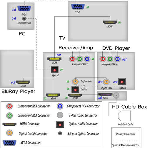 home theater hook up diagrams with Home Theater on Home theater also Band Diagram Windstar moreover Sound System Setup Diagram moreover Connecting A Cabletv Or Satellite System also B0071i3of2.