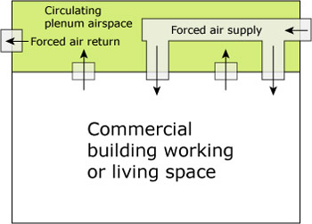 Plenum Air Space Diagram