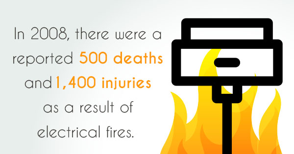 Electrical fire stats for 2008