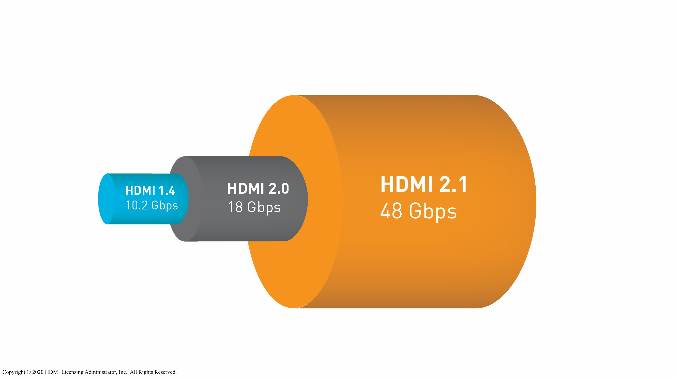 HDMI hardware version bandwidth comparison.