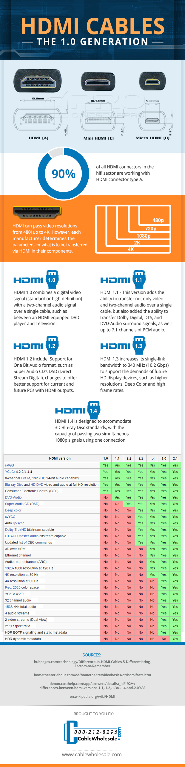 HDMI: The 1.0 Generation Explained