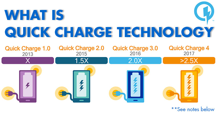 What is Quick Charge Technology?